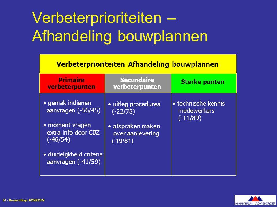 Verbeterprioriteiten – Afhandeling bouwplannen