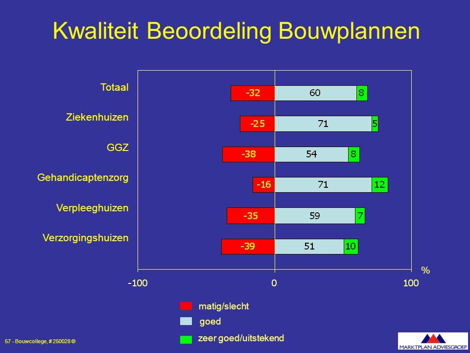 Kwaliteit Beoordeling Bouwplannen