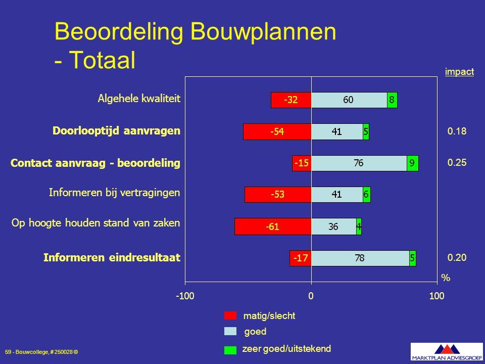 Beoordeling Bouwplannen - Totaal