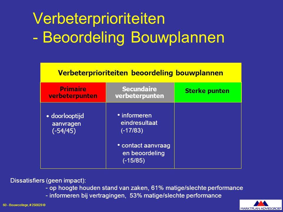 Verbeterprioriteiten - Beoordeling Bouwplannen