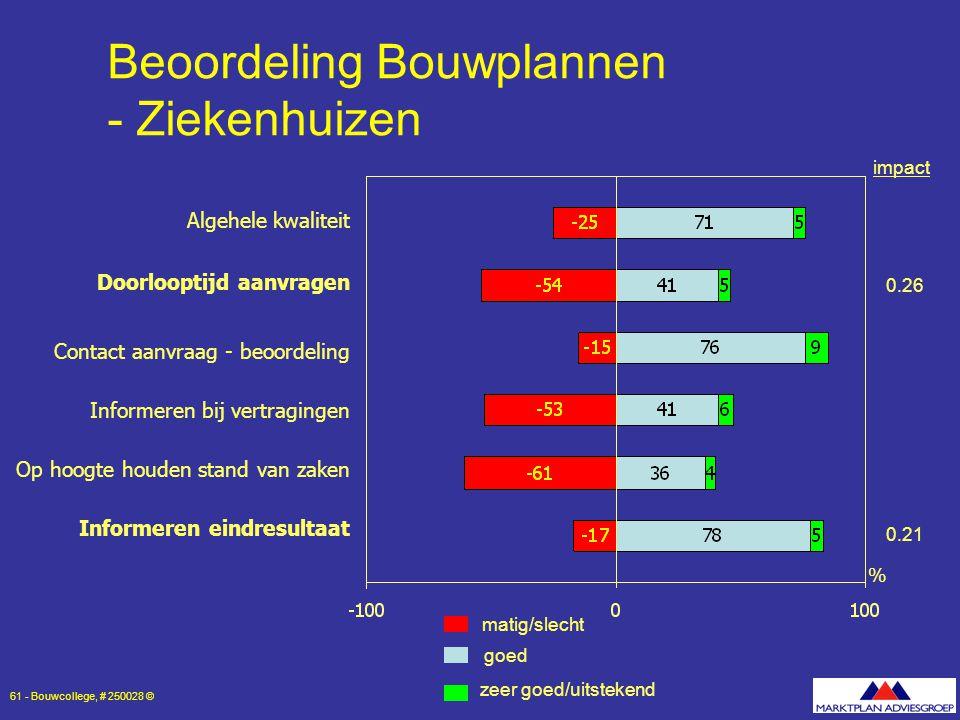 Beoordeling Bouwplannen - Ziekenhuizen