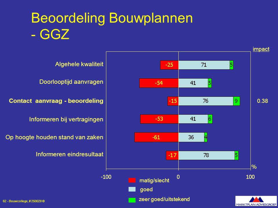 Beoordeling Bouwplannen - GGZ