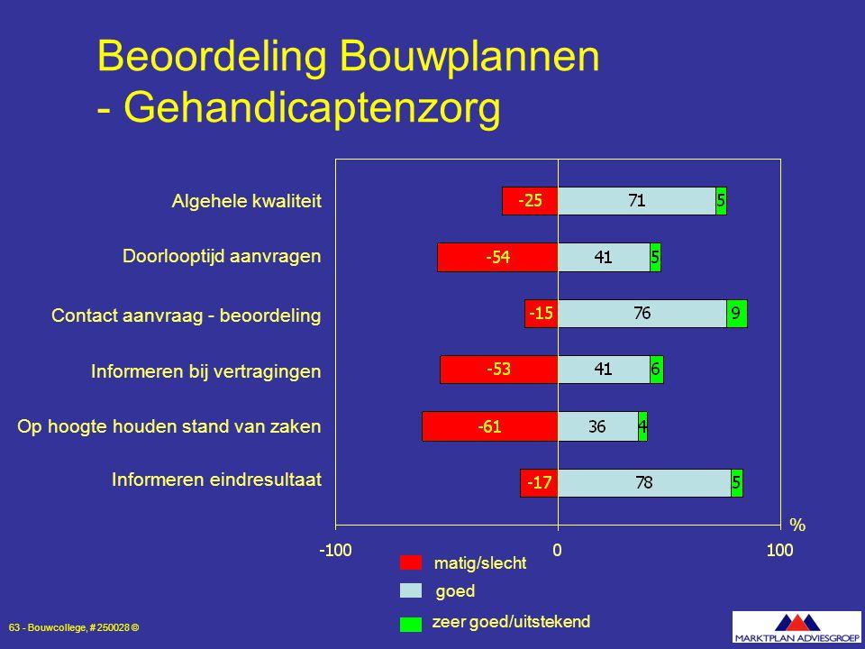Beoordeling Bouwplannen - Gehandicaptenzorg