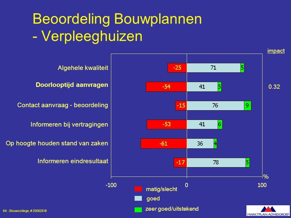 Beoordeling Bouwplannen - Verpleeghuizen