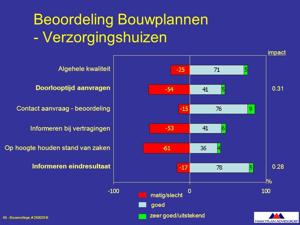 Beoordeling Bouwplannen - Verzorgingshuizen