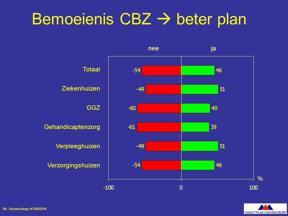 Bemoeienis CBZ  beter plan