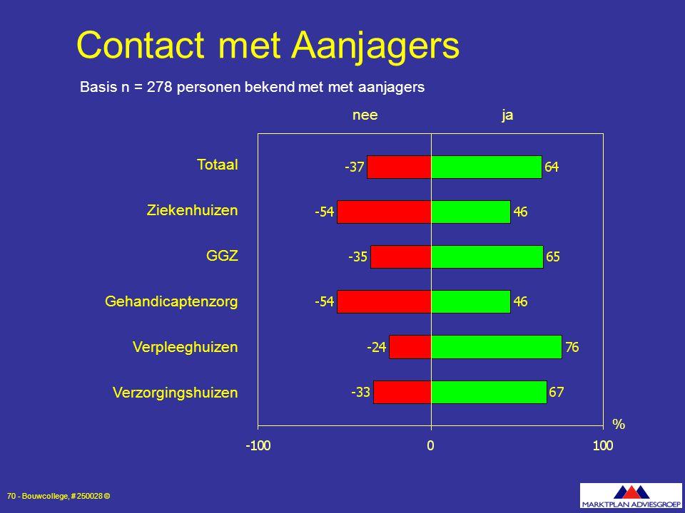 Contact met Aanjagers Basis n = 278 personen bekend met met aanjagers