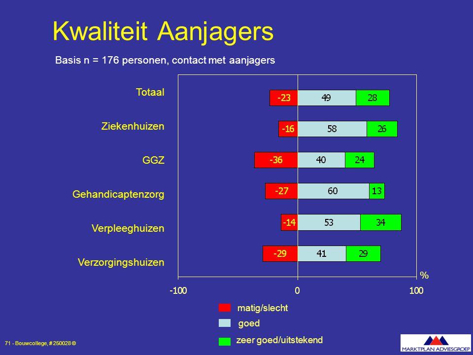 Kwaliteit Aanjagers Basis n = 176 personen, contact met aanjagers
