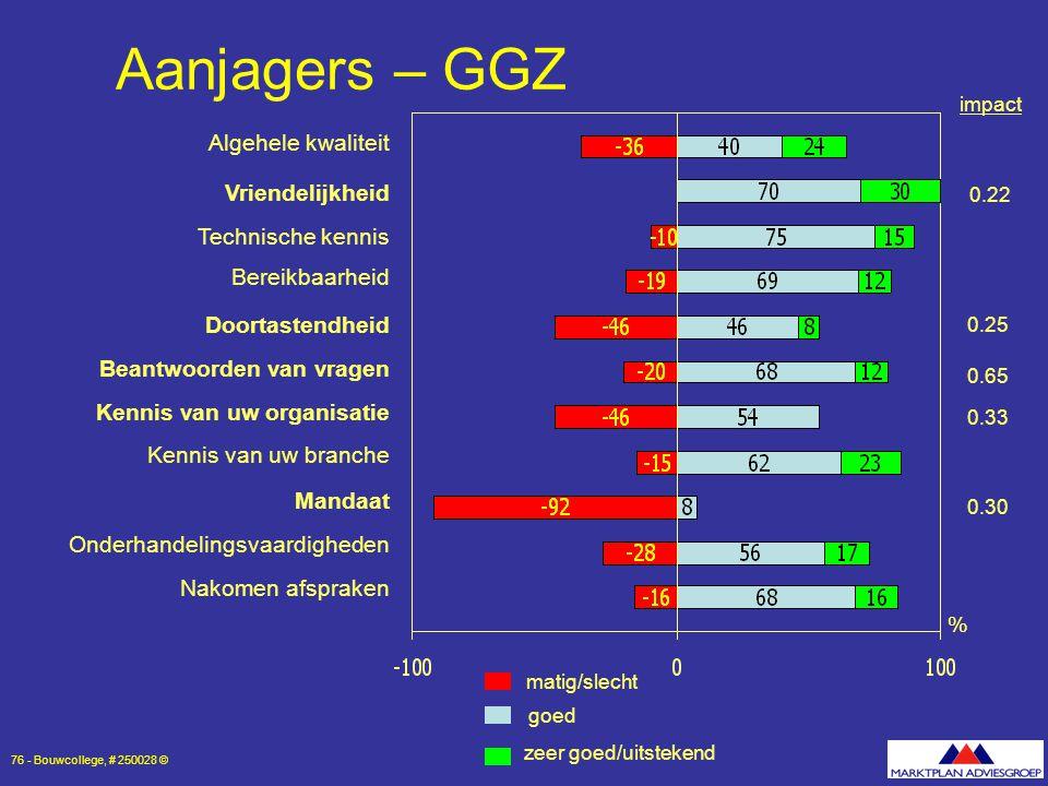 Aanjagers – GGZ Algehele kwaliteit Vriendelijkheid Technische kennis