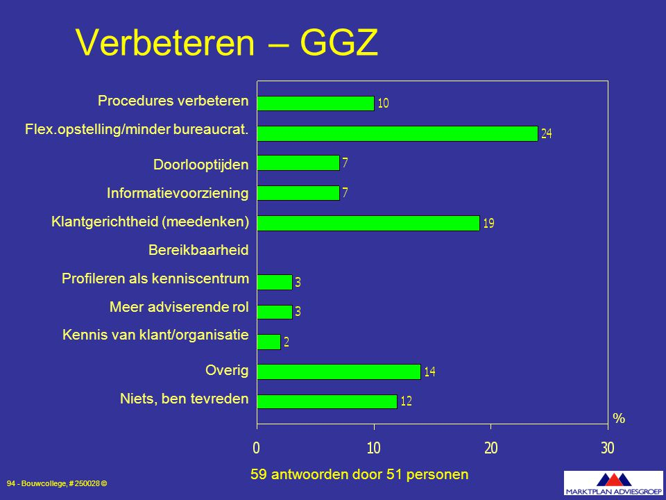 Verbeteren – GGZ Doorlooptijden Informatievoorziening