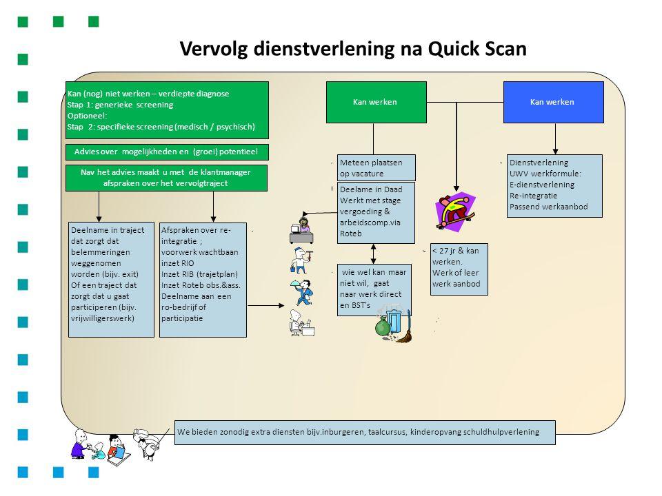 Vervolg dienstverlening na Quick Scan