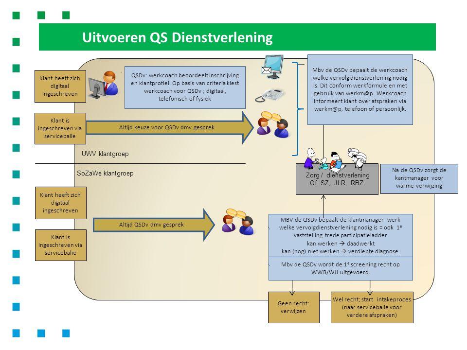 Uitvoeren QS Dienstverlening