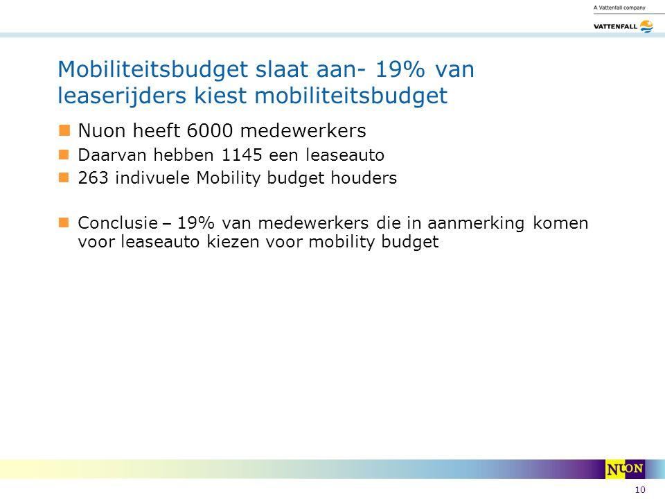Mobiliteitsbudget slaat aan- 19% van leaserijders kiest mobiliteitsbudget