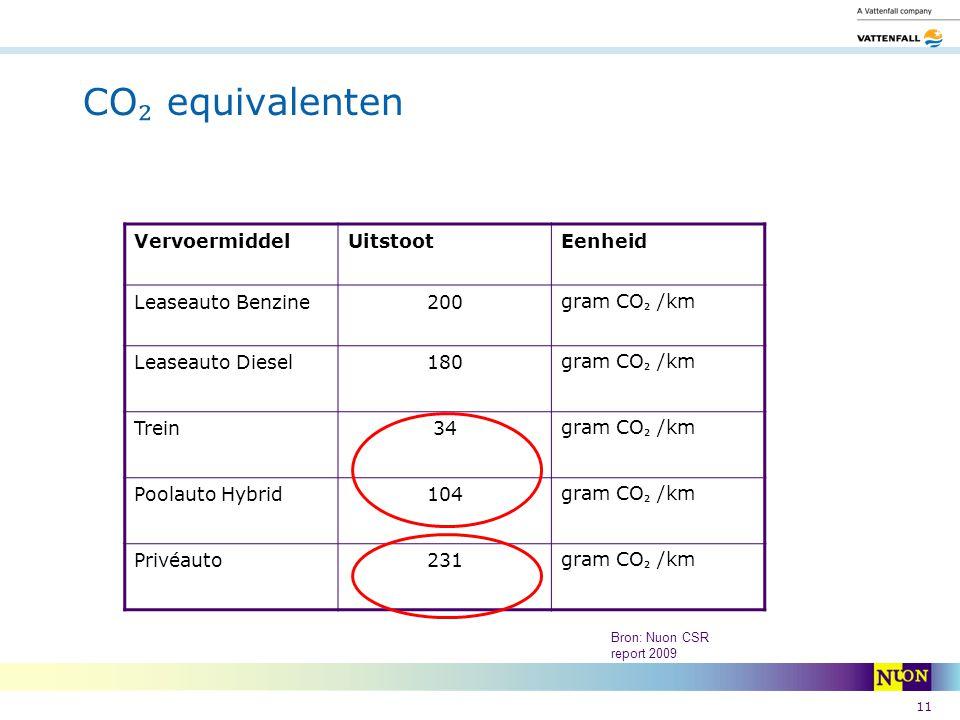 CO₂ equivalenten Vervoermiddel Uitstoot Eenheid Leaseauto Benzine 200