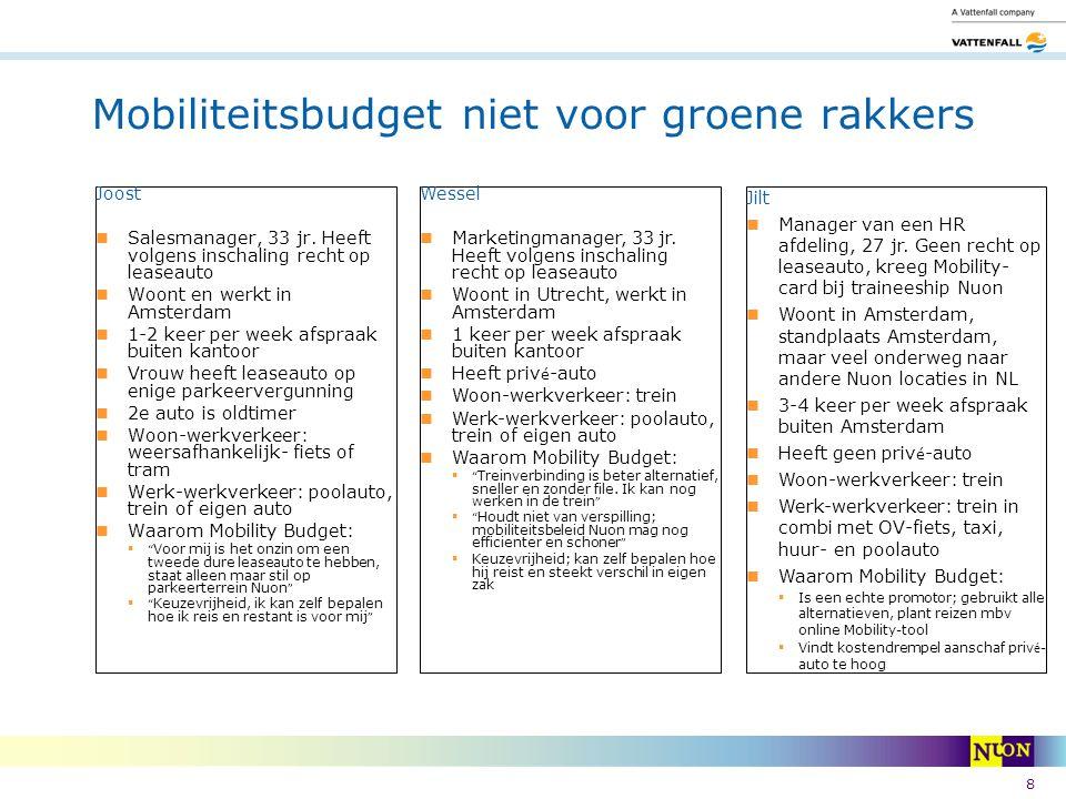 Mobiliteitsbudget niet voor groene rakkers