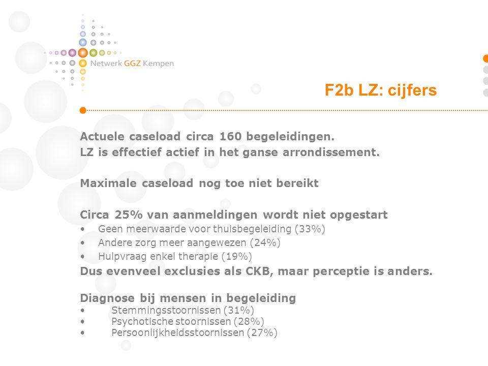 F2b LZ: cijfers Actuele caseload circa 160 begeleidingen.
