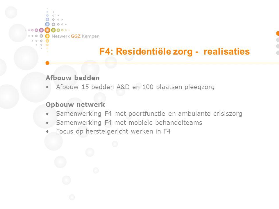 F4: Residentiële zorg - realisaties