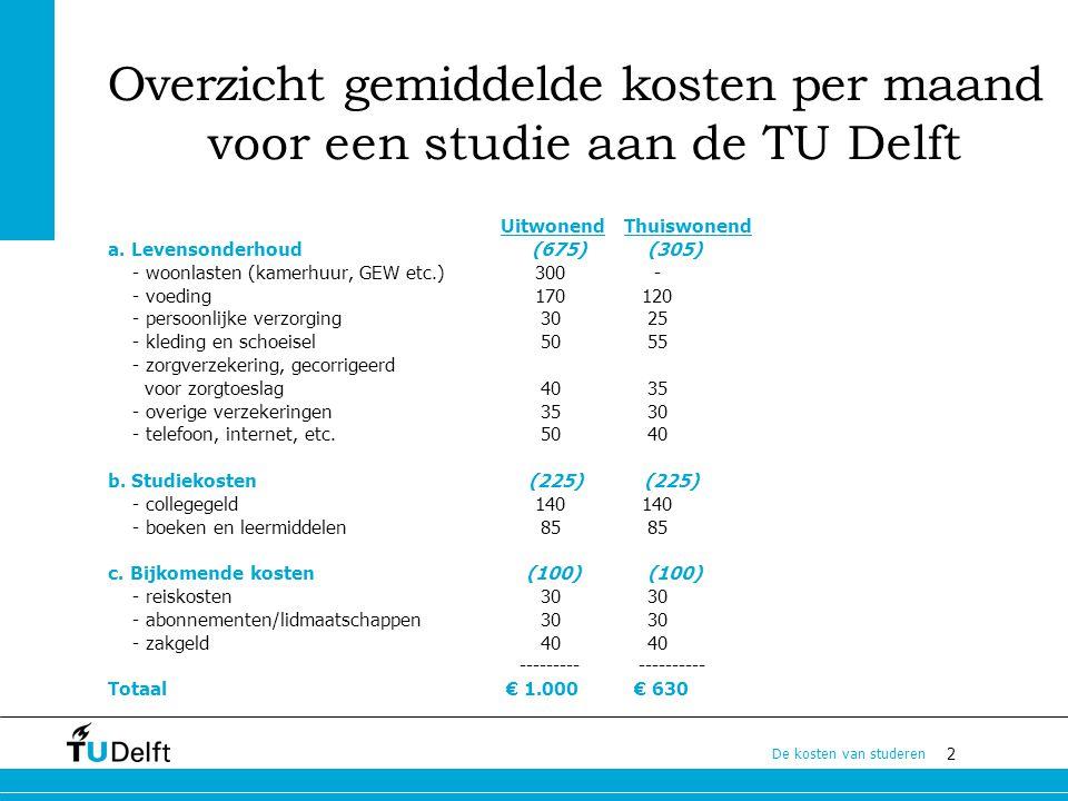 Overzicht gemiddelde kosten per maand voor een studie aan de TU Delft
