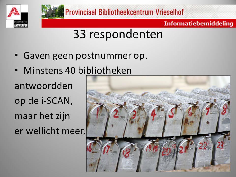 33 respondenten Gaven geen postnummer op. Minstens 40 bibliotheken