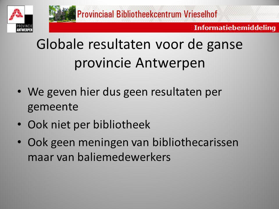 Globale resultaten voor de ganse provincie Antwerpen