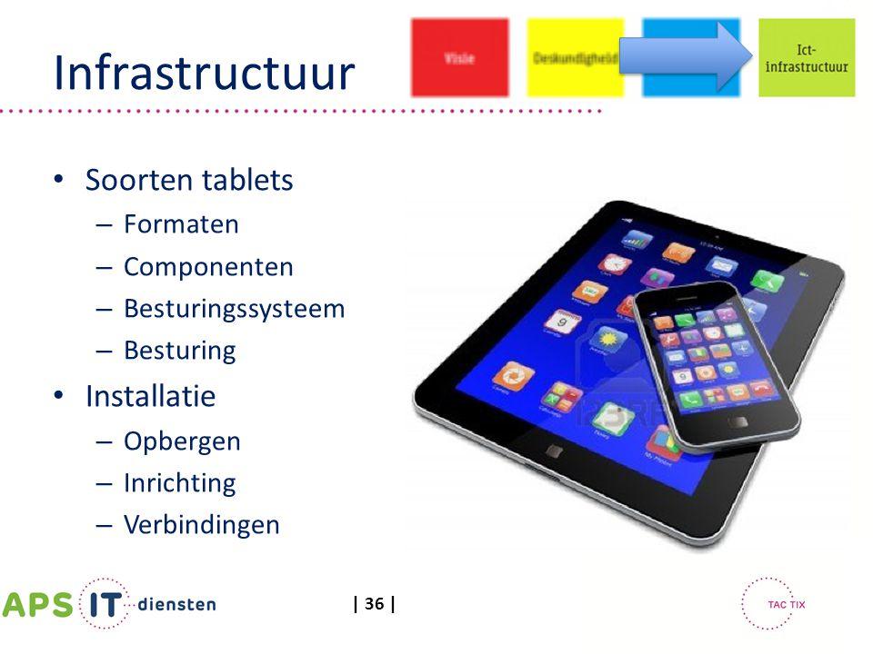 Infrastructuur Soorten tablets Installatie Formaten Componenten