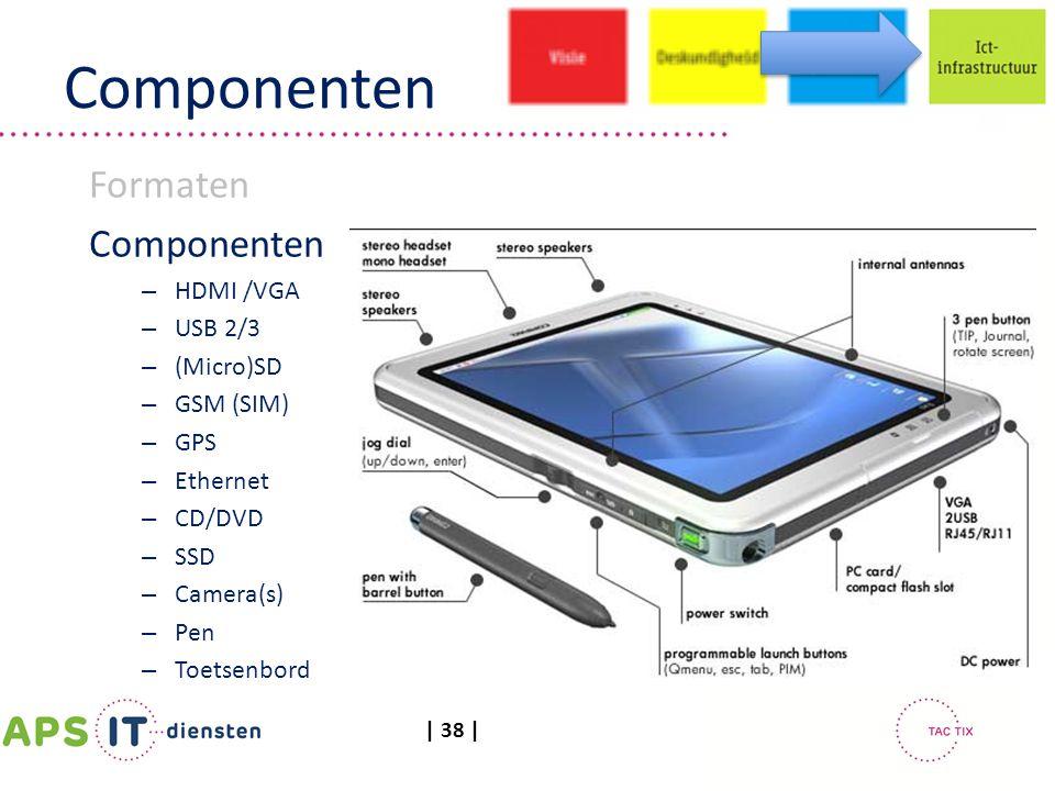 Componenten Formaten Componenten HDMI /VGA USB 2/3 (Micro)SD GSM (SIM)