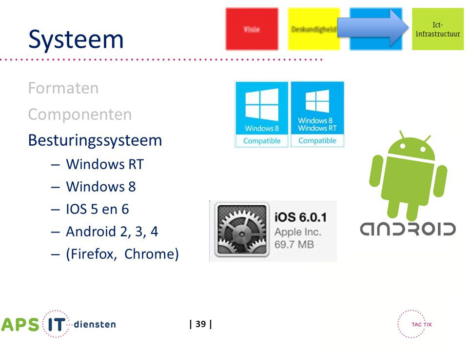 Systeem Formaten Componenten Besturingssysteem Windows RT Windows 8