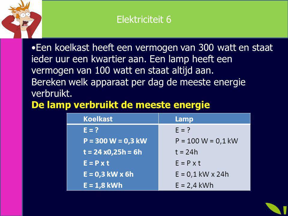 Bereken welk apparaat per dag de meeste energie verbruikt.
