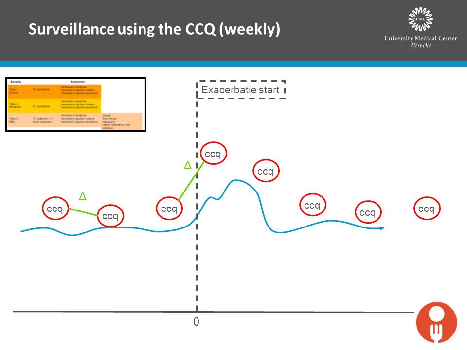 Surveillance using the CCQ (weekly)
