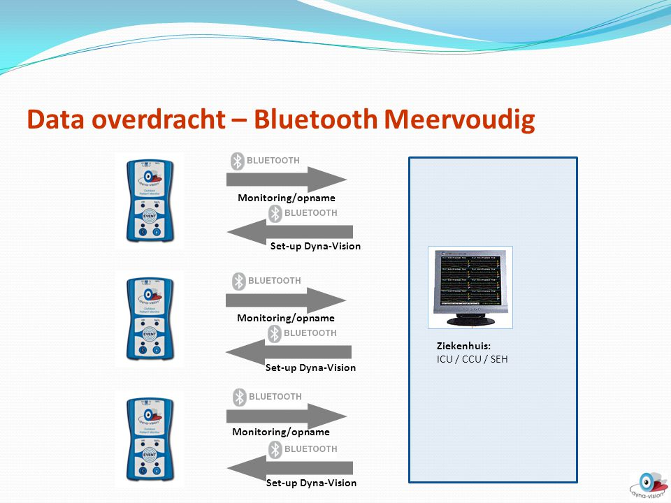 Data overdracht – Bluetooth Meervoudig