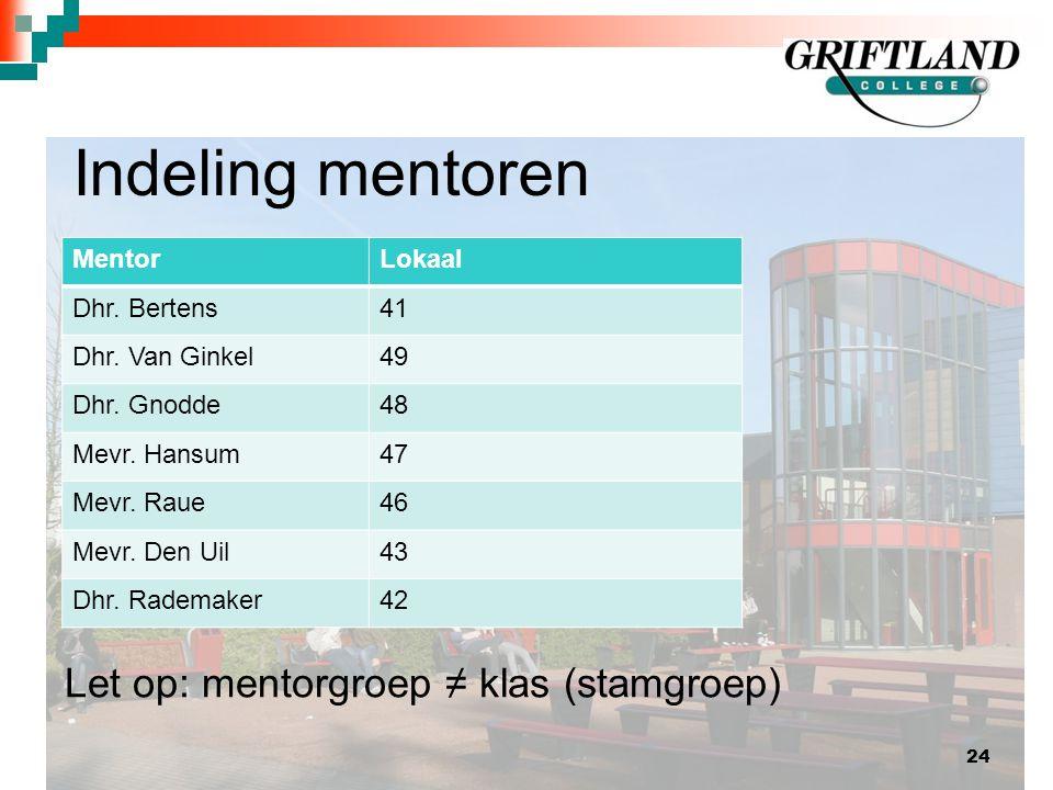 Indeling mentoren Let op: mentorgroep ≠ klas (stamgroep) Mentor Lokaal