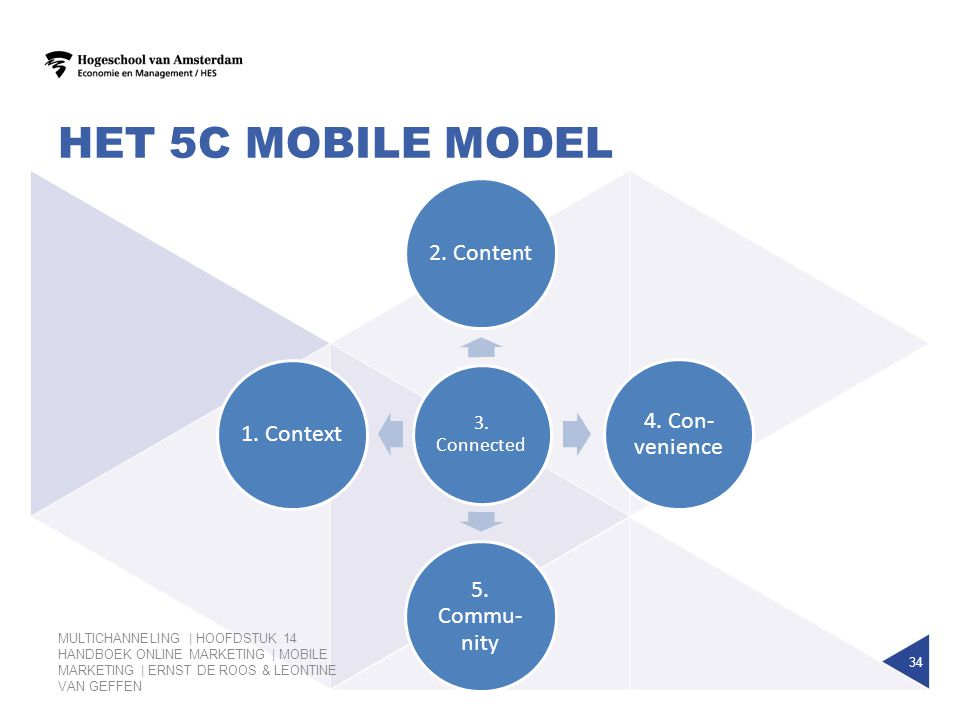 het 5c mobile model 2. Content 4. Con-venience 5. Commu-nity