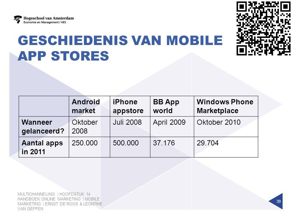 Geschiedenis van mobile app stores