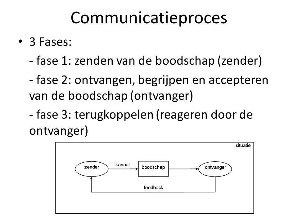 Communicatieproces 3 Fases: - fase 1: zenden van de boodschap (zender)