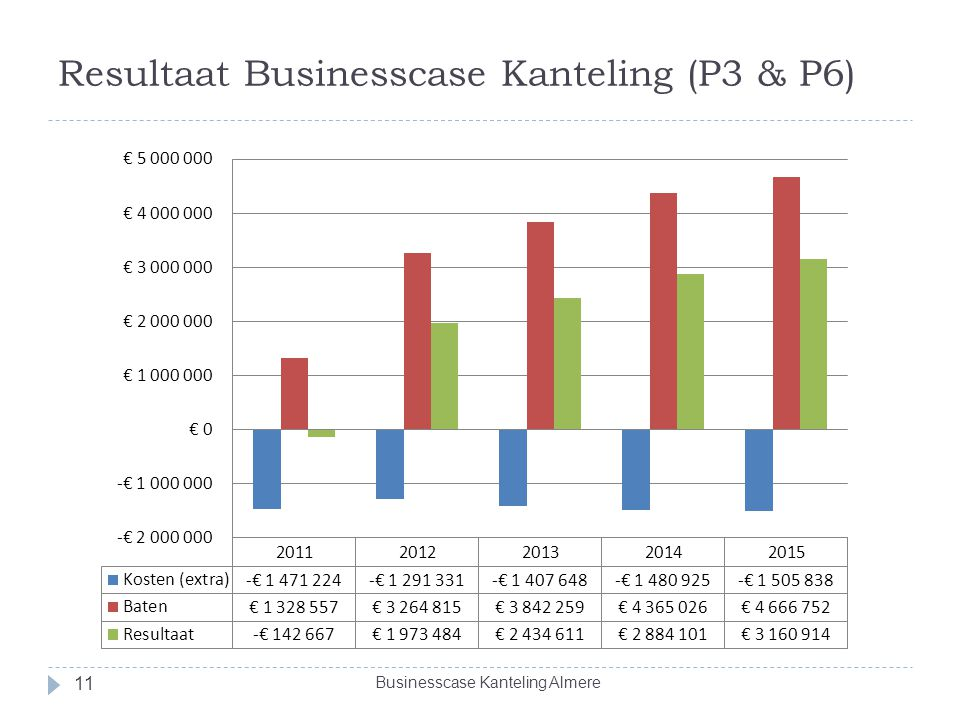 Resultaat Businesscase Kanteling (P3 & P6)