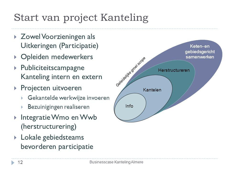Start van project Kanteling