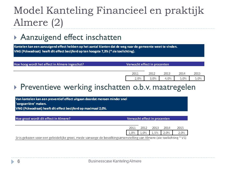 Model Kanteling Financieel en praktijk Almere (2)