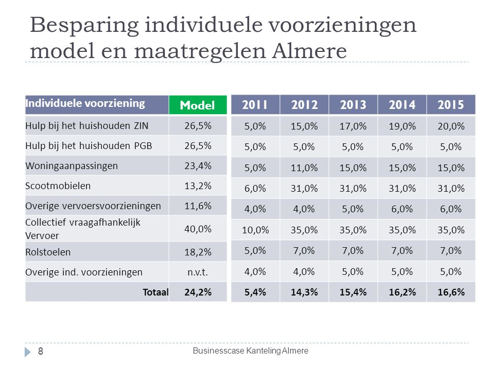 Besparing individuele voorzieningen model en maatregelen Almere