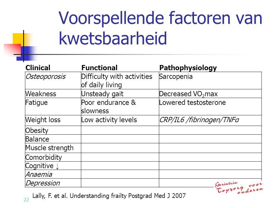 Voorspellende factoren van kwetsbaarheid