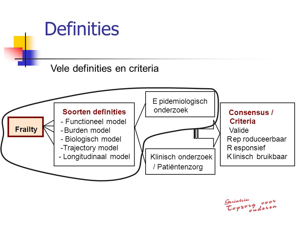 Definities Vele definities en criteria Frailty Soorten definities : -
