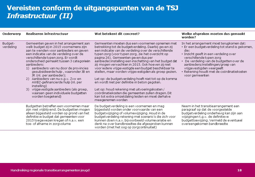 Vereisten conform de uitgangspunten van de TSJ Infrastructuur (II)
