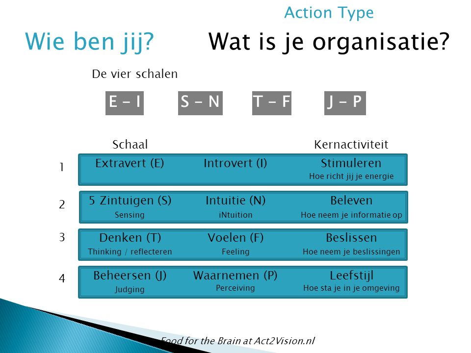 Wie ben jij Wat is je organisatie Action Type E - I S - N T - F