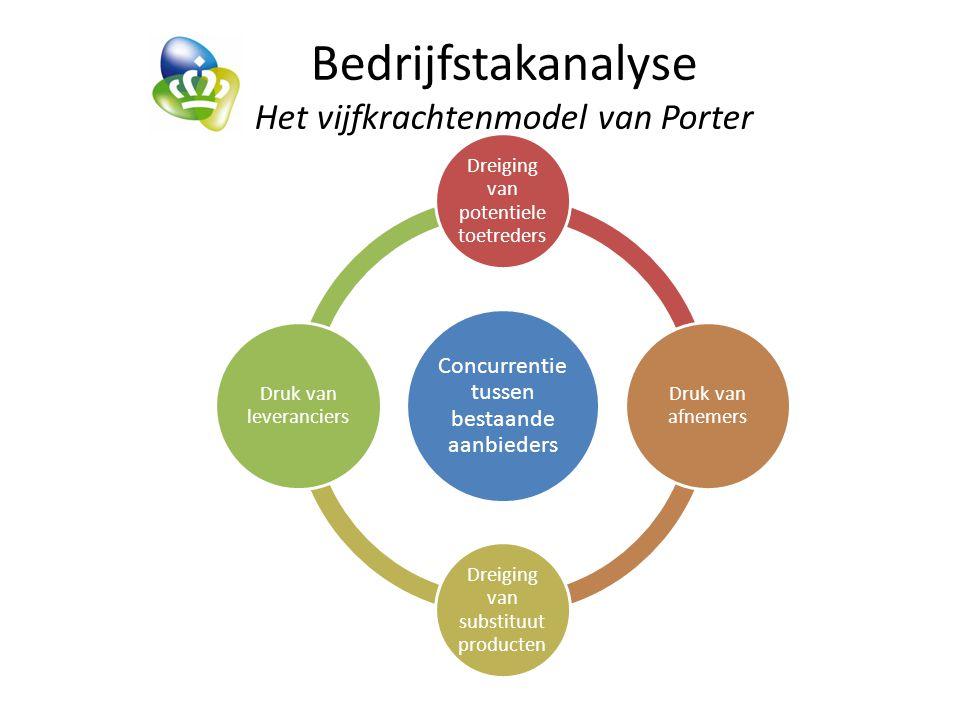 Bedrijfstakanalyse Het vijfkrachtenmodel van Porter