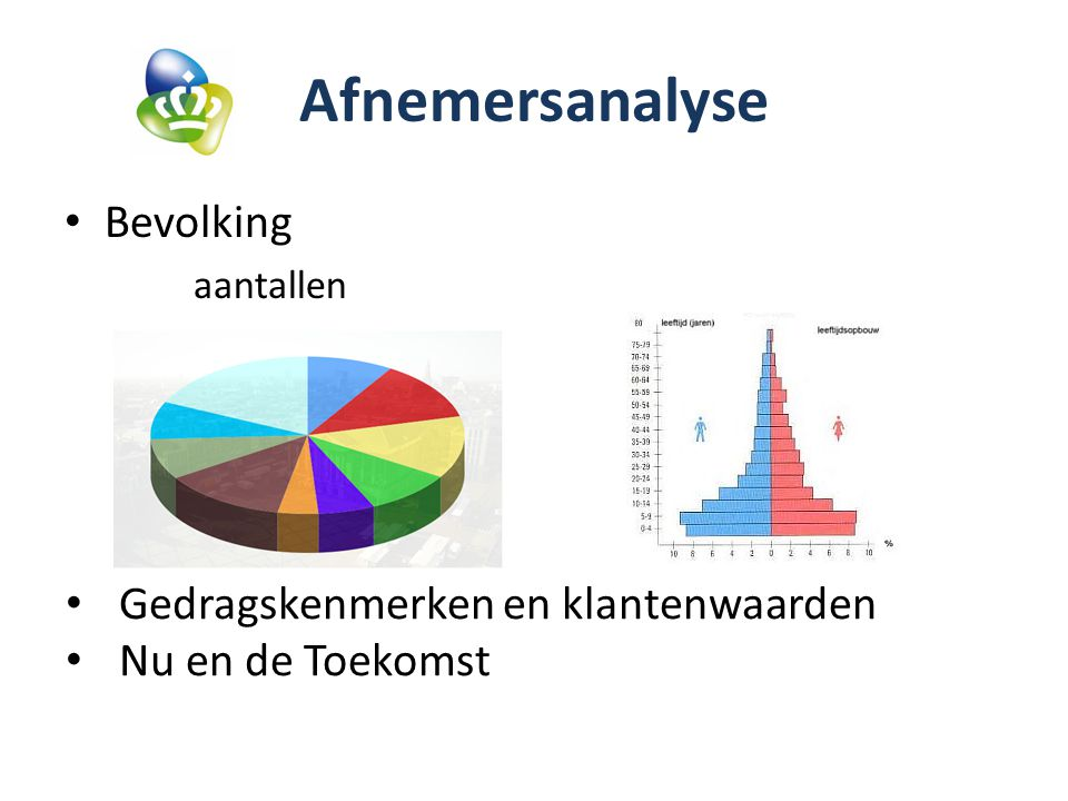 Afnemersanalyse Bevolking Gedragskenmerken en klantenwaarden
