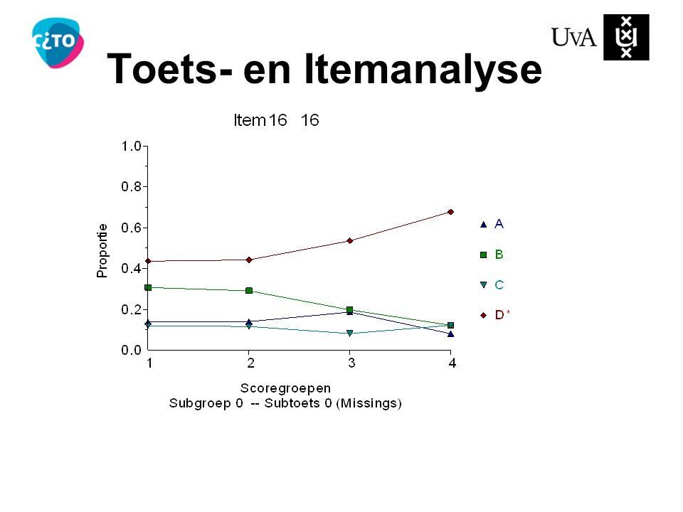 Toets- en Itemanalyse