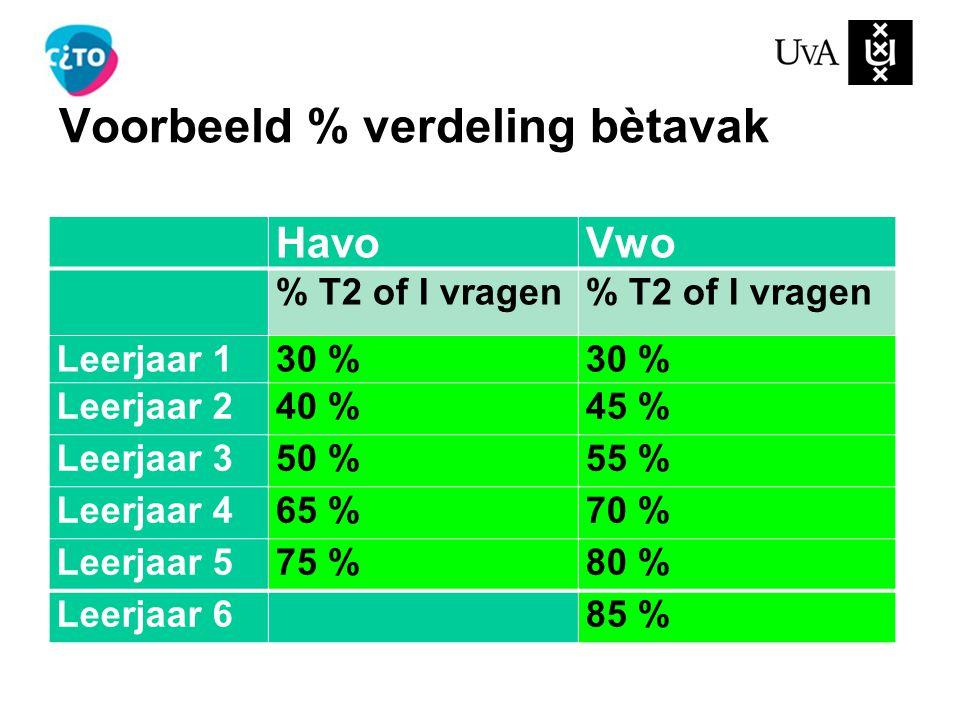 Voorbeeld % verdeling bètavak