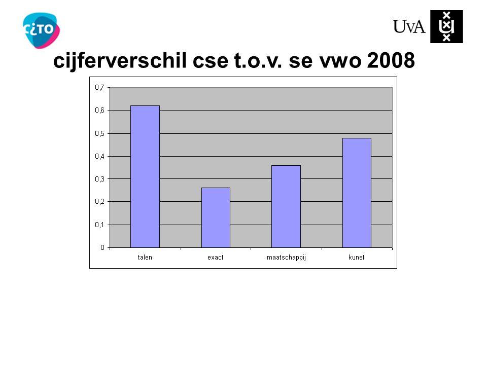 cijferverschil cse t.o.v. se vwo 2008