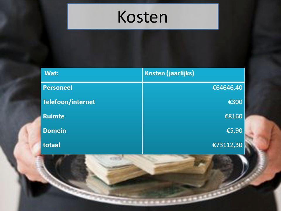Kosten Wat: Kosten (jaarlijks) Personeel €64646,40 Telefoon/internet