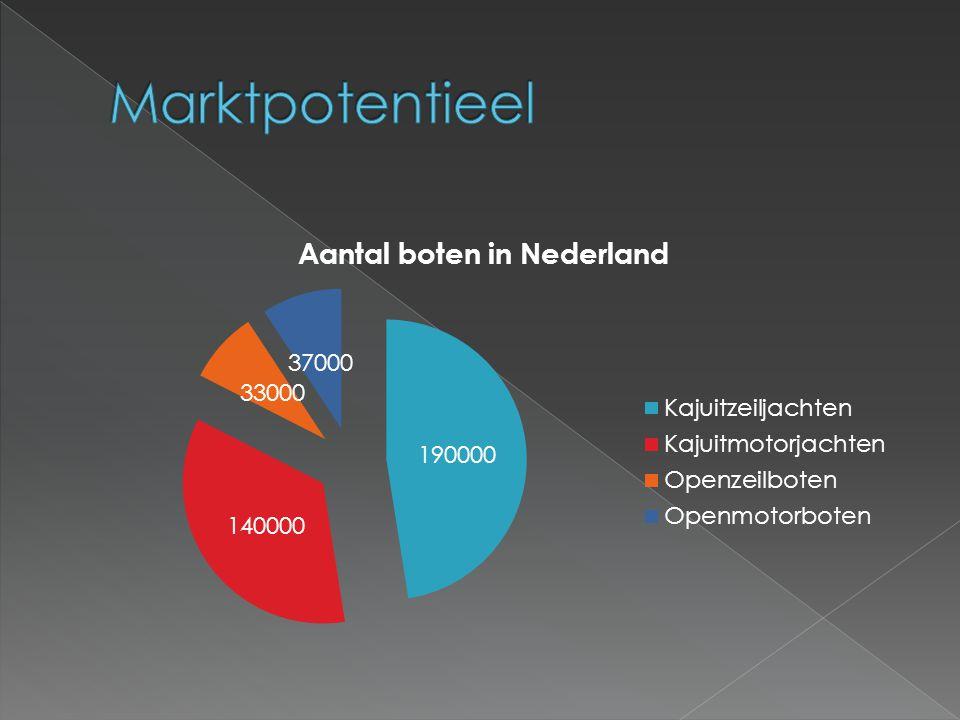 Marktpotentieel