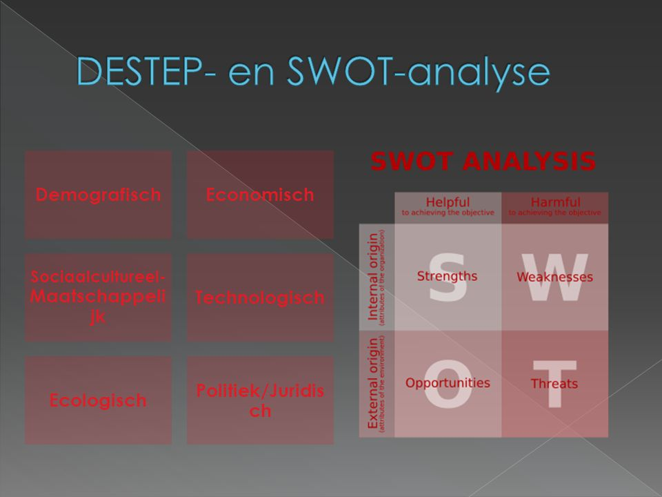 DESTEP- en SWOT-analyse